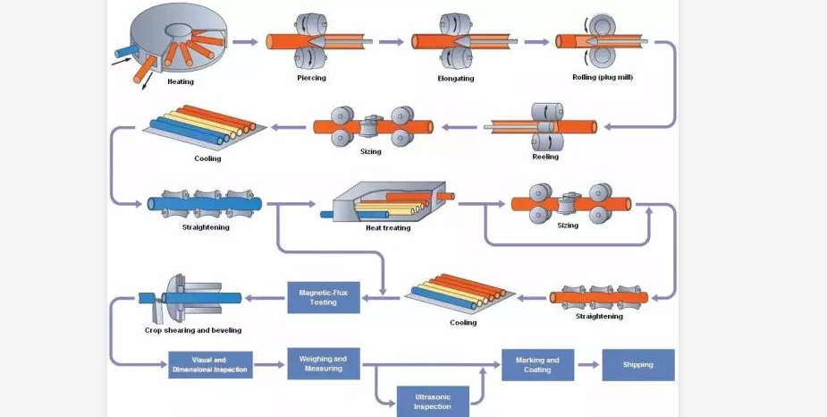 Production process of seamless steel pipe